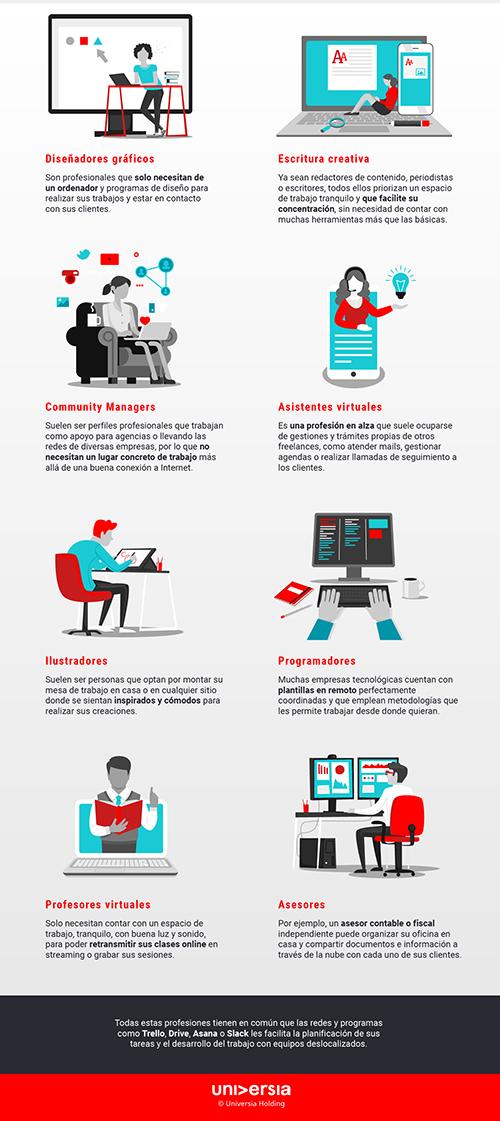 Infografía: Las mejores profesiones para trabajar desde casa
