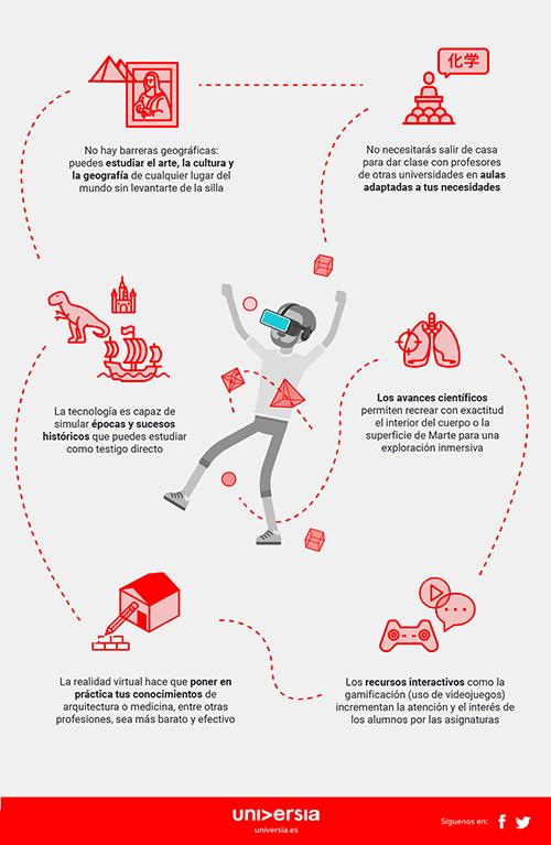Infografía: Las posibilidades de la realidad virtual en clase