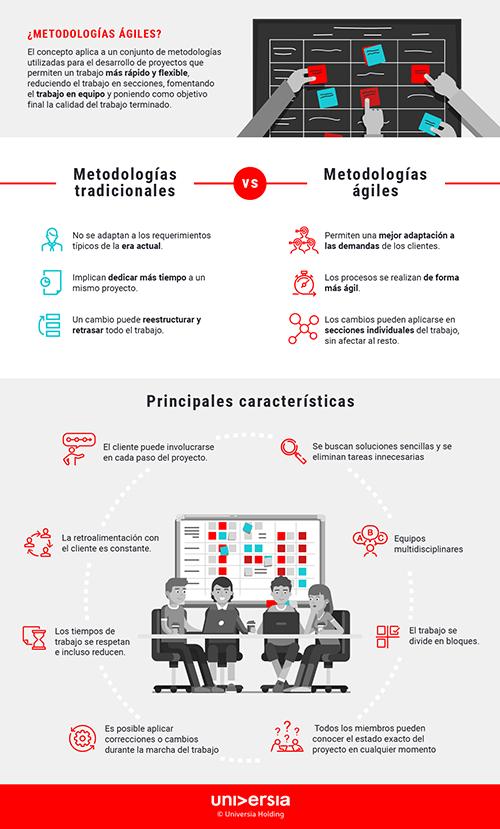 Infografía: Las principales características de las metodologías ágiles