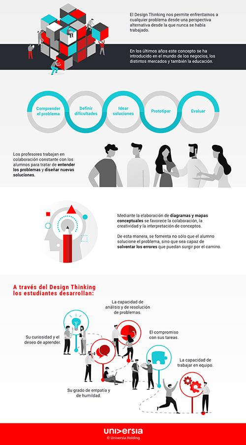 Infografía: Los beneficios del Design Thinking en el aula