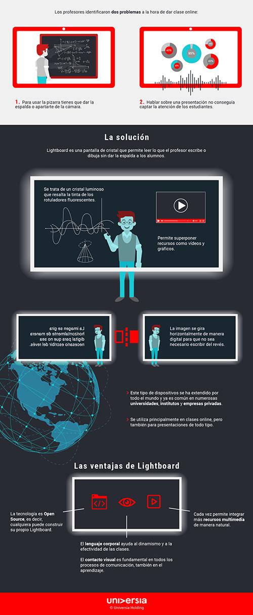 Infografía: ¿Qué es la tecnología Lightboard?