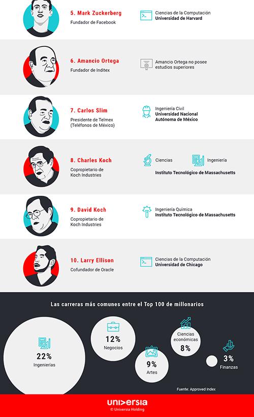 Infografía: ¿Qué estudiar para ser un empresario de éxito?