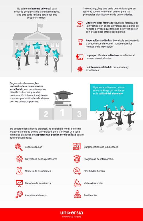 Infografía: ¿Qué factores determinan los rankings de prestigio de las universidades?