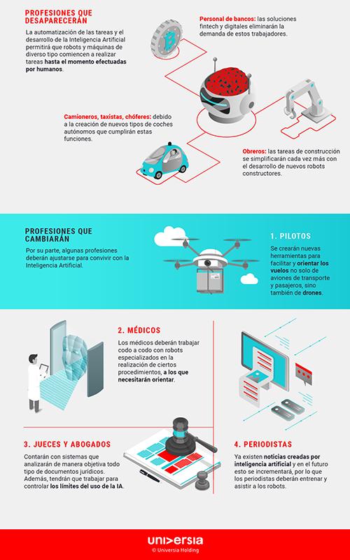 Infografía: ¿Qué profesiones podrían cambiar o desaparecer con la IA?