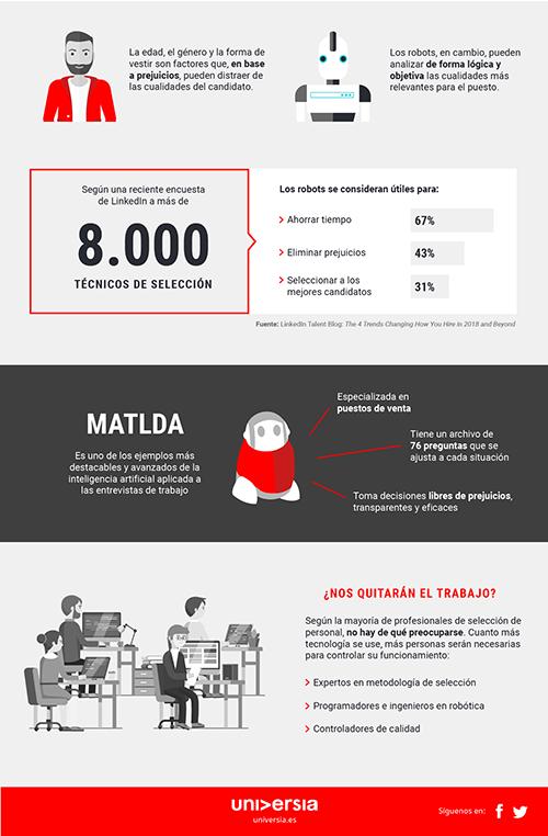 Infografía: ¿Se deberían usar robots para las entrevistas de trabajo?