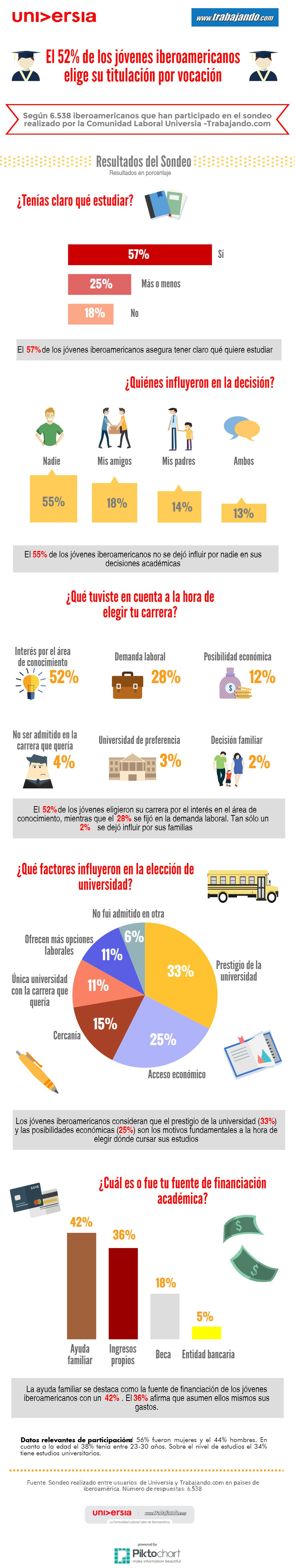 Cómo estudian los jóvenes iberoamericanos