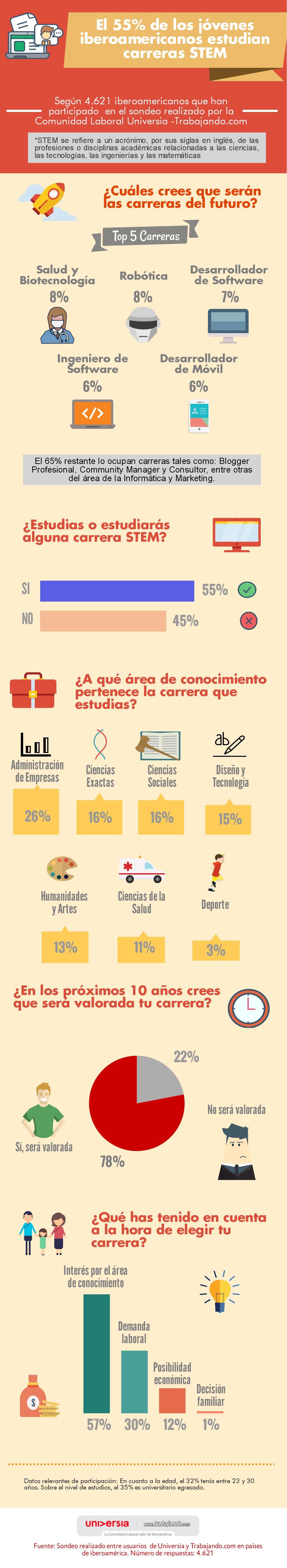 Más de la mitad de los universitarios iberoamericanos estudia carreras STEM