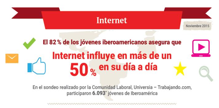 <p>Una nueva encuesta realizada por la comunidad laboral <strong>Universia-Trabajando.com</strong> concluyó que <strong>Internet influye en más del 50% de las decisiones y actividades de ocho de cada diez jóvenes iberoamericanos </strong>(82%).</p><p>Respecto a la funcionalidad del Internet, el sondeo indicó que los jóvenes dedican 46% de su tiempo de navegación a <strong>buscar información</strong> y revisar la <strong>casilla de correo electrónico</strong>, mientras que las <strong>redes sociales</strong> demandan solamente 19%. ¡Conocé más conclusiones en la siguiente <a title=6 programas online gratuitos para hacer infografías | Universia href=https://noticias.universia.com.ar/consejos-profesionales/noticia/2015/09/21/1131445/5-programas-online-gratuitos-hacer-infografias.html target=_blank>infografía</a>!</p><p></p><p><img style=display: block; margin-left: auto; margin-right: auto; src=https://imagenes.universia.net/gc/net/images/educacion/i/in/inf/infografia-internet-es.jpg alt=width=600 height=1486/></p><p></p><p><span style=color: #ff0000;><strong>Lee también</strong></span><br/><a style=color: #666565; text-decoration: none; title=El 92% de los jóvenes iberoamericanos estaría dispuesto a crear su propia empresa href=https://noticias.universia.com.ar/portada/noticia/2015/07/29/1129046/92-jovenes-iberoamericanos-dispuesto-crear-propia-empresa.html target=_blank>» <strong> El 92% de los jóvenes iberoamericanos estaría dispuesto a crear su propia empresa</strong></a><br/><a style=color: #666565; text-decoration: none; title=El 40% de los jóvenes iberoamericanos financia sus estudios universitarios con ingresos propios href=https://noticias.universia.com.ar/educacion/noticia/2015/09/02/1130702/40-jovenes-iberoamericanos-financia-estudios-universitarios-ingresos-propios.html target=_blank>» <strong>El 40% de los jóvenes iberoamericanos financia sus estudios universitarios con ingresos propios</strong></a> <br/><a style=color: #666565; text-decoration: none; titl