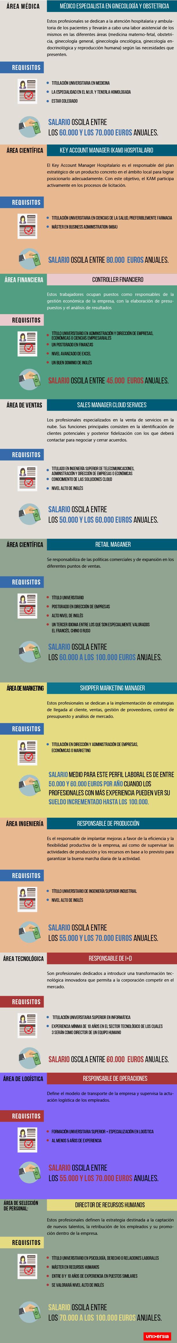 Los empleos más cotizados en España
