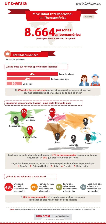 Infografía sobre un sondeo de opinión sobre movilidad en iberoamérica