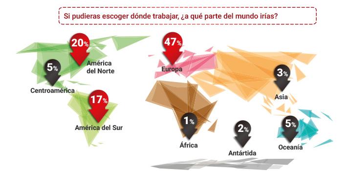 <p style=text-align: justify;>Para muchos estudiantes la posibilidad de estudiar en otro país resulta fascinante. Conocer nuevas culturas, amigos y experiencias, a la vez que estudian y/o trabajan. Pero ¿hay realmente más posibilidades laborales en el exterior? Una reciente encuesta reveló que el<strong> 45% de los iberoamericanos considera que hay más oportunidades de empleo fuera de su país originario</strong>. Además, el 47% eligió a Europa como el lugar en el mundo donde preferirían trabajar.<br/><br/></p><p style=text-align: justify;><img title=Movilidad Internacional en Iberoamérica src=https://imagenes.universia.net/gc/net/images/movilidad/i/in/inf/infografia.jpg alt=Infografía sobre un sondeo de opinión sobre movilidad en iberoamérica width=undefined height=undefined/></p>