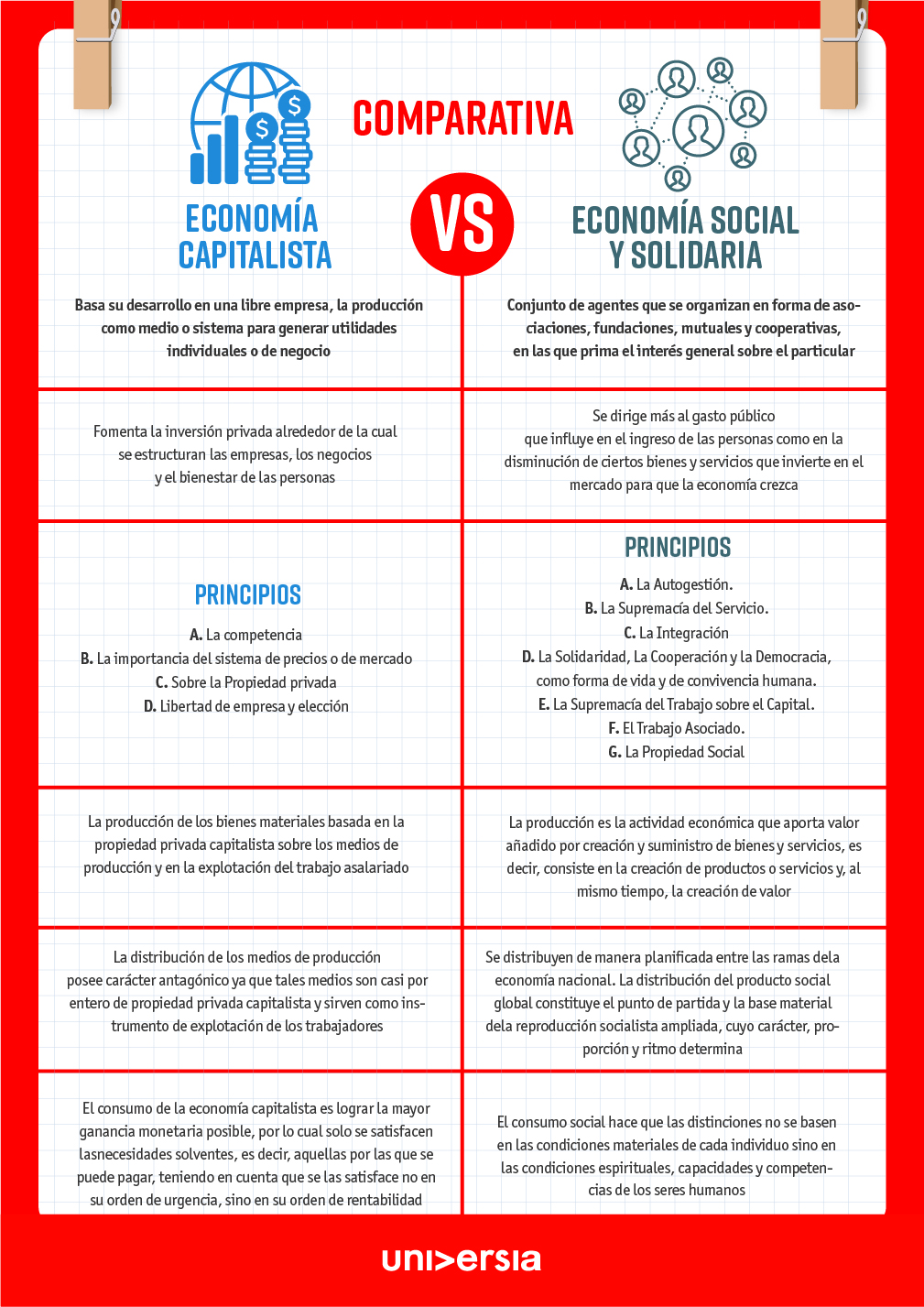 Economía solidaria vs capitalista: tabla comparativa