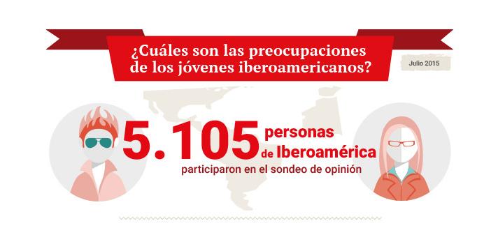 El empleo es la principal preocupación de los jóvenes iberoamericanos