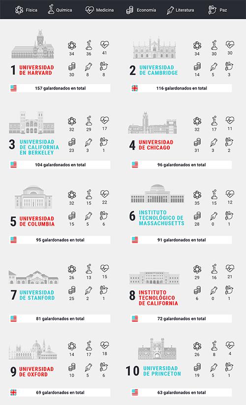Infografía: Las universidades con más Premios Nobel